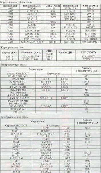 расшифровка сплавов металлов справочник Размещено: Соседние
