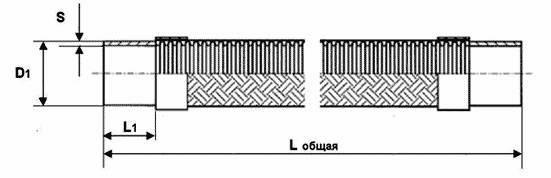 Металлорукава (металлические рукава)